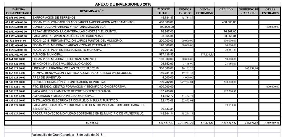 LOS MEJORES PRESUPUESTOS MUNICIPALES CON UNA INVERSION EN OBRAS DE 5 MILLONES DE EUROS